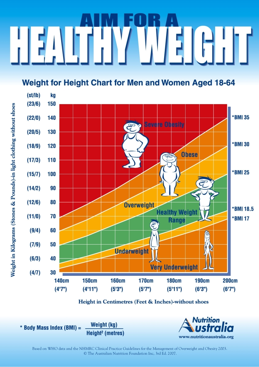 Aim for a Healthy Weight Poster_1